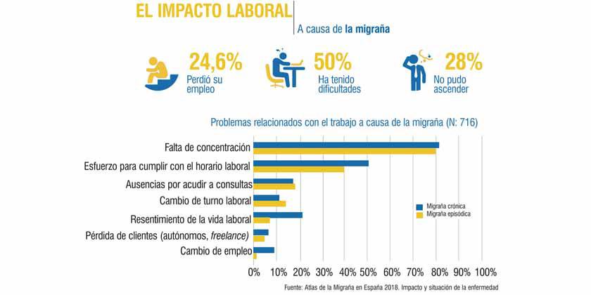 Los efectos de las migrañas en el mercado laboral